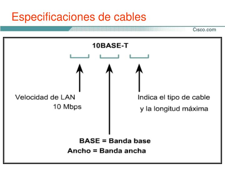 Especificaciones de cables