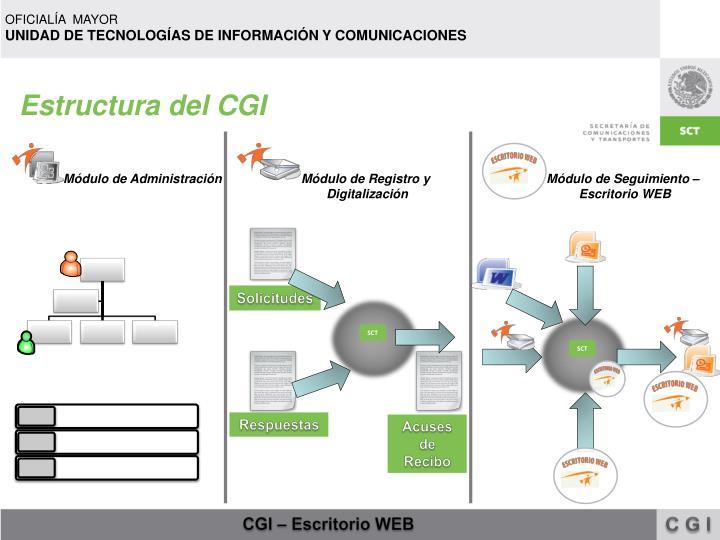 Estructura del cgi