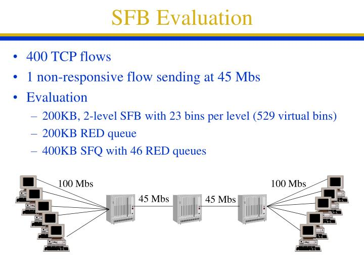 SFB Evaluation