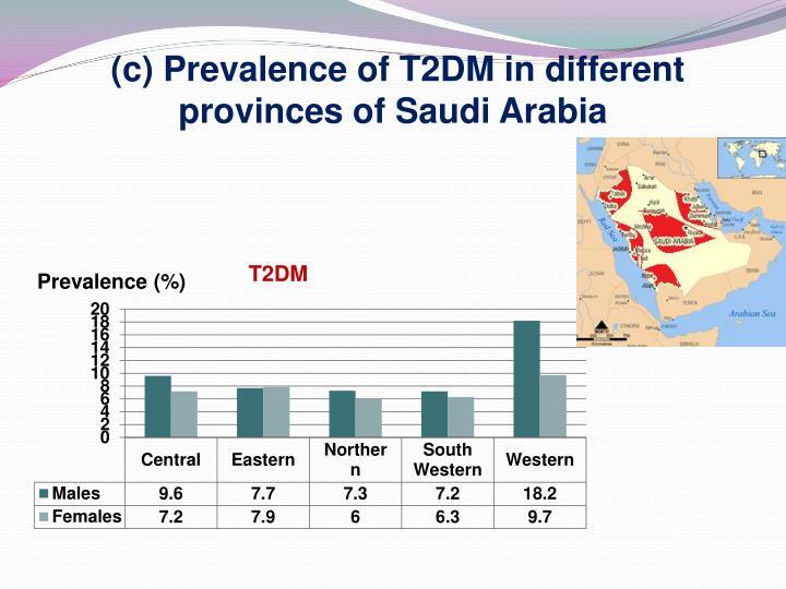 (c) Prevalence of T2DM