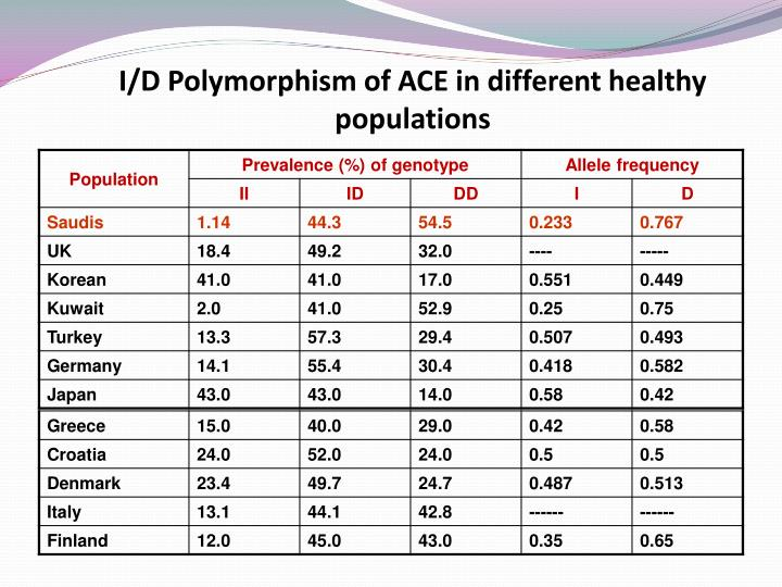 I/D Polymorphism of ACE in different