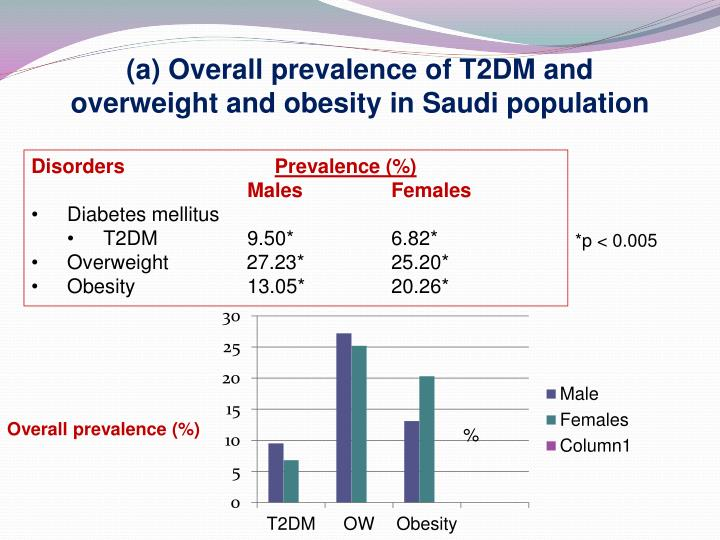 (a) Overall prevalence of T2DM and overweight and obesity in Saudi population