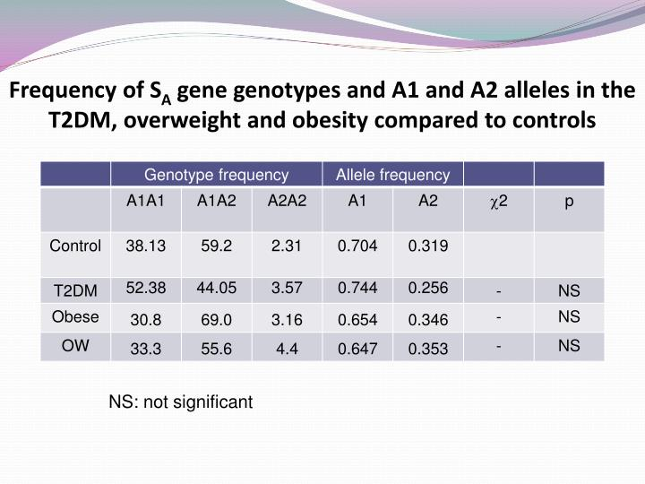 Frequency of S