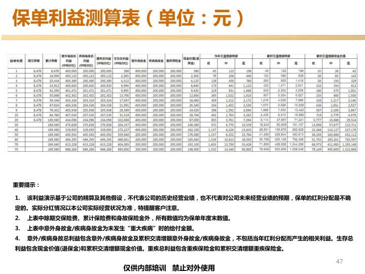 保单利益测算表(单位:元)