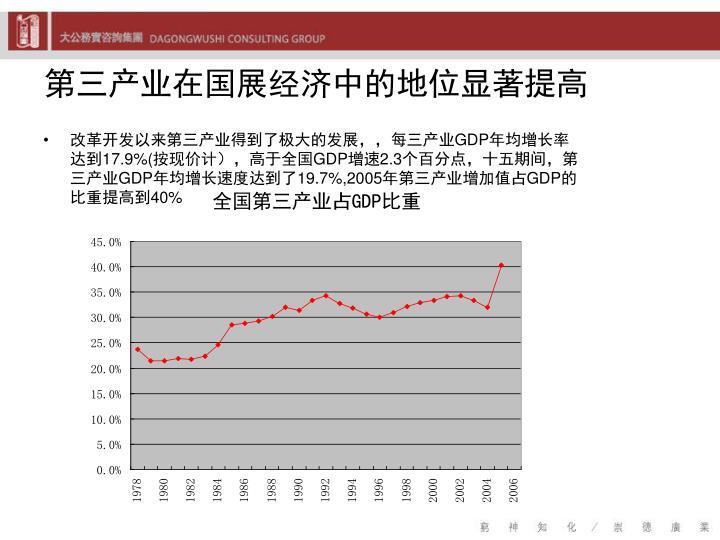 第三产业在国展经济中的地位显著提高