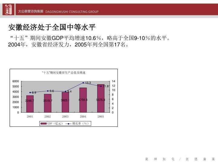 安徽经济处于全国中等水平