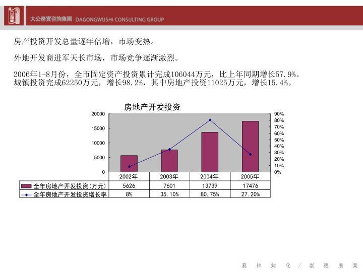 房产投资开发总量逐年倍增,市场变热。