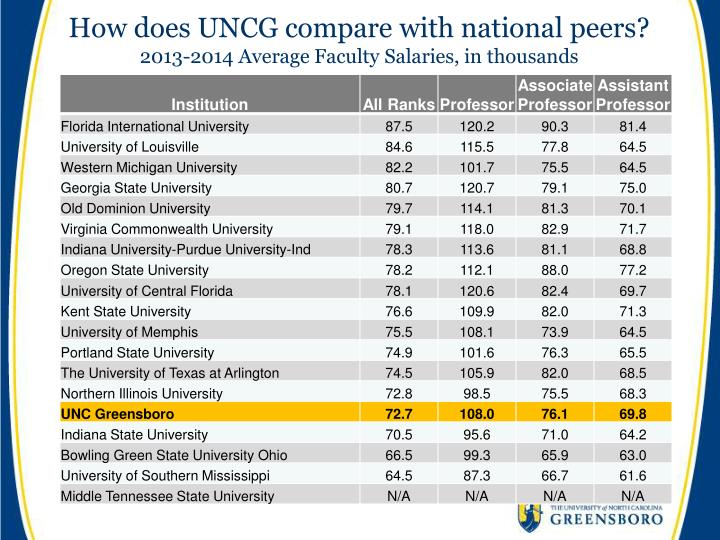 How does UNCG compare with national peers?