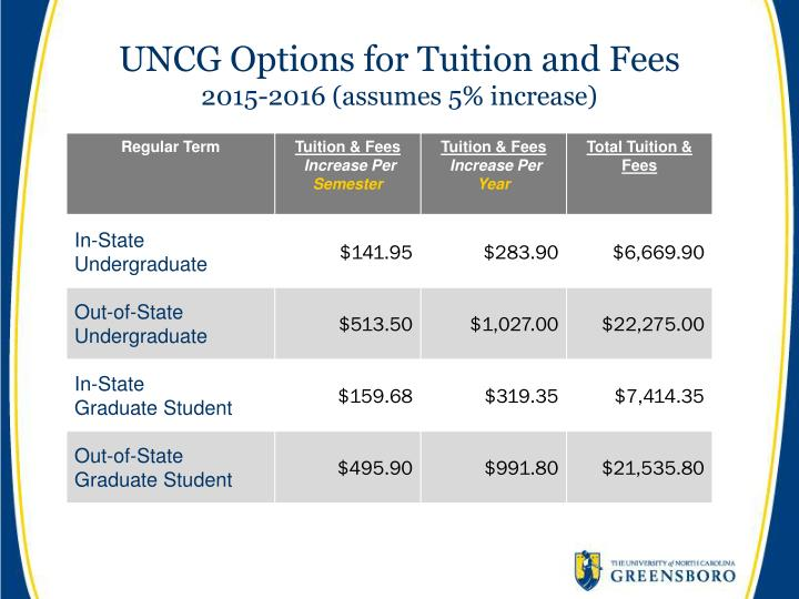 UNCG Options for Tuition and Fees
