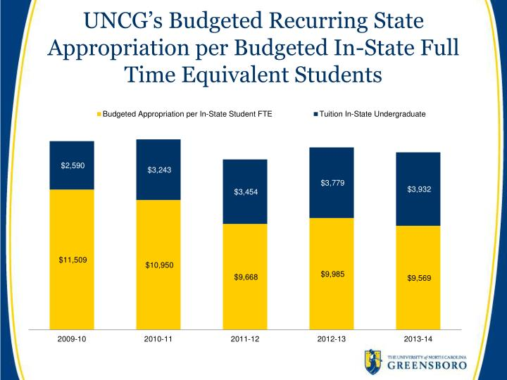UNCG's Budgeted Recurring State Appropriation per Budgeted In-State Full Time Equivalent Students