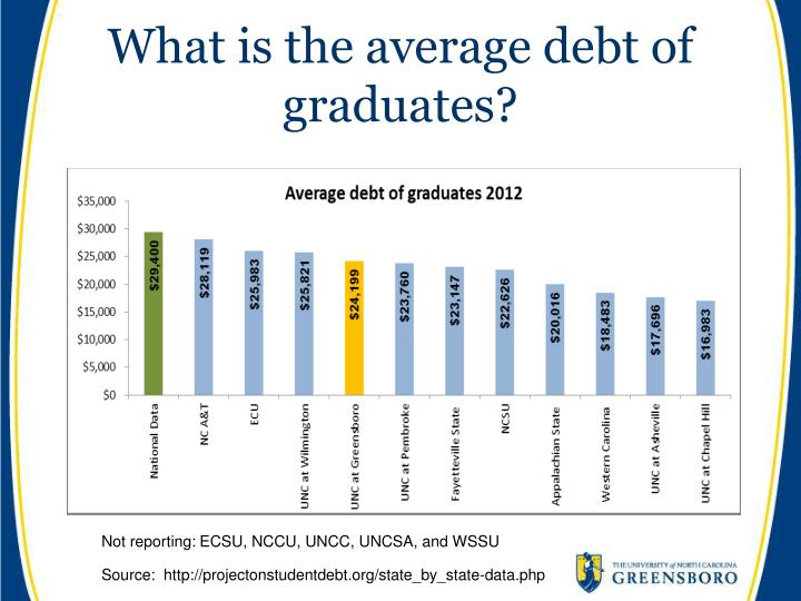 What is the average debt of graduates?