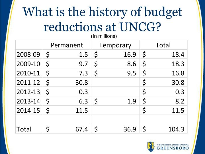 What is the history of budget reductions at UNCG?