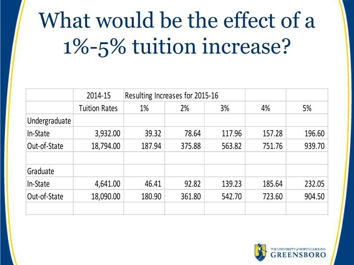 What would be the effect of a 1%-5% tuition increase?