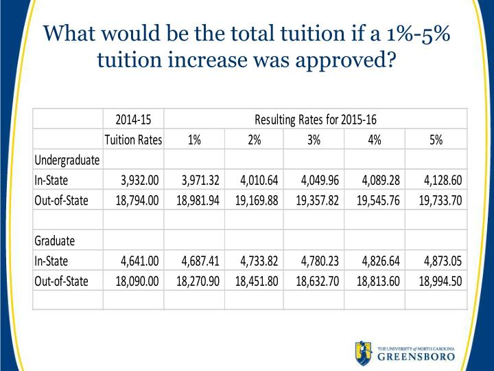 What would be the total tuition if a 1%-5% tuition increase was approved?