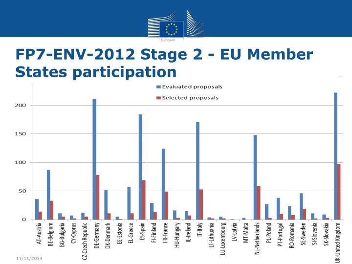 FP7-ENV-2012 Stage 2 - EU Member States participation