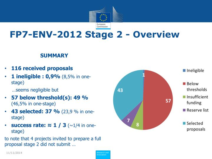 FP7-ENV-2012 Stage 2 - Overview