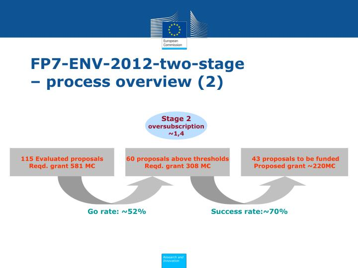 FP7-ENV-2012-two-stage