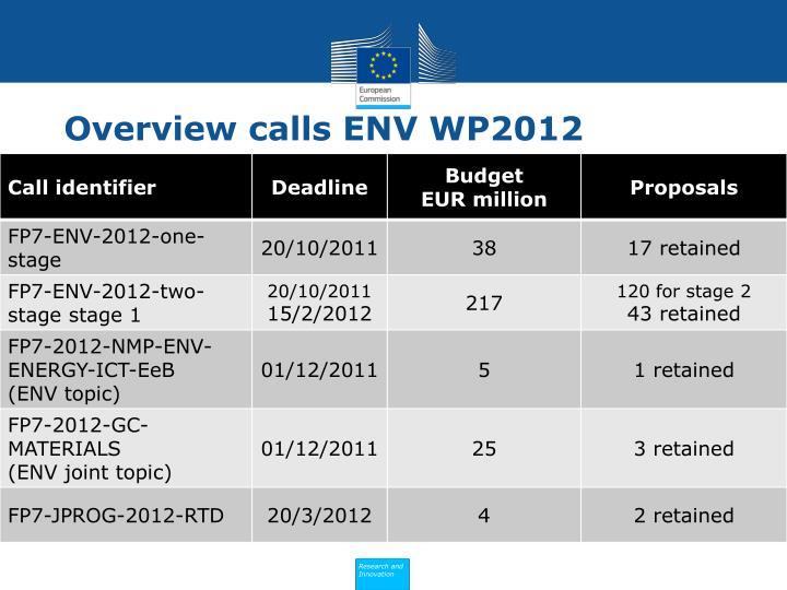 Overview calls ENV WP2012
