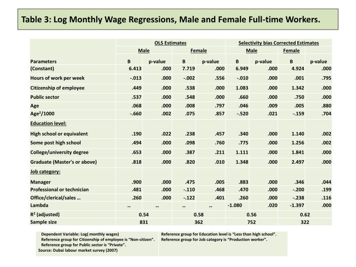 Table 3: Log Monthly Wage Regressions, Male and Female Full-time Workers.