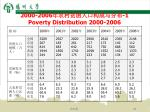 2000 2006 1 poverty distribution 2000 2006