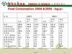 2000 2006 food consumption 2000 2006 kg p