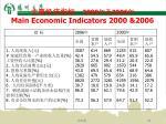 2000 2006 main economic indicators 2000 2006