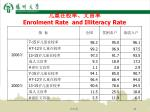 enrolment rate and illiteracy rate