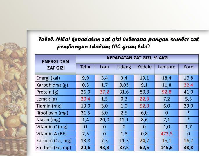 Tabel. Nilai kepadatan zat gizi beberapa pangan sumber zat pembangun (dalam 100 gram bdd)