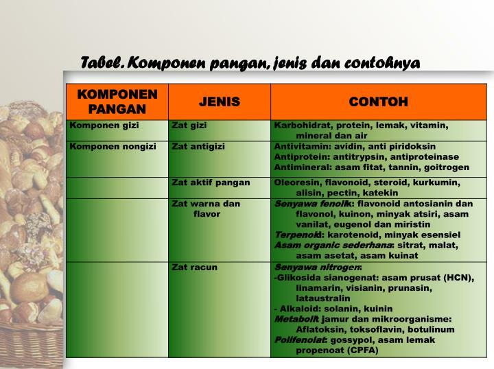Tabel. Komponen pangan, jenis dan contohnya