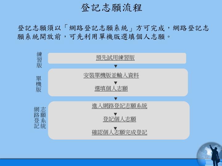 登記志願流程