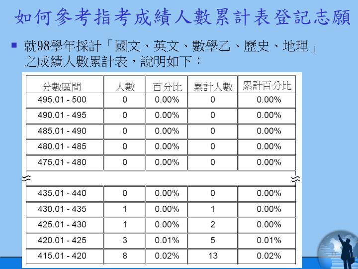 如何參考指考成績人數累計表登記志願