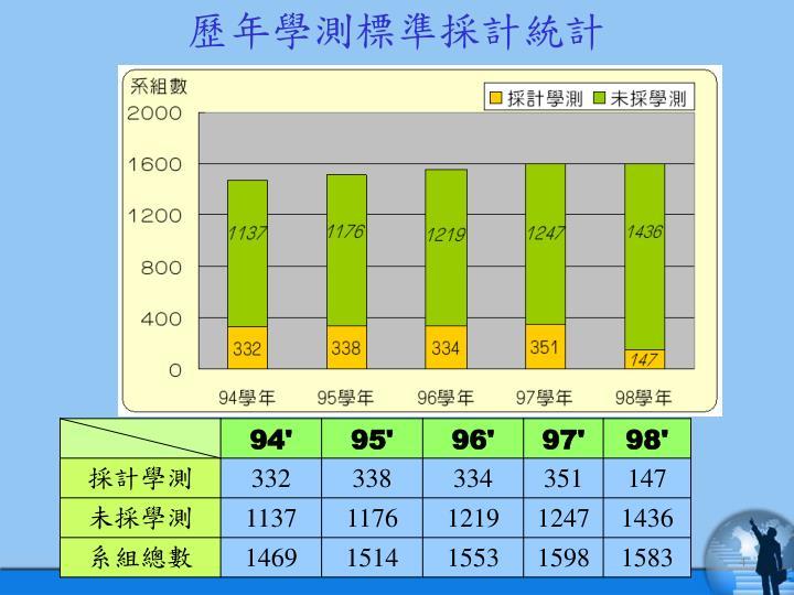 歷年學測標準採計統計