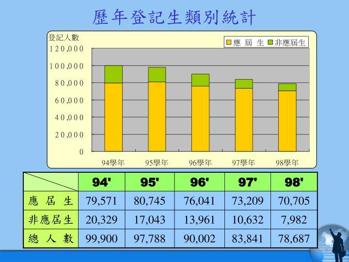 歷年登記生類別統計