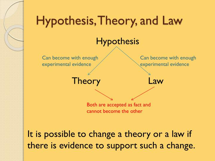 Hypothesis, Theory, and Law