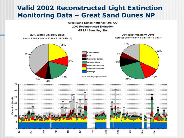 Valid 2002 Reconstructed Light Extinction Monitoring Data – Great Sand Dunes NP