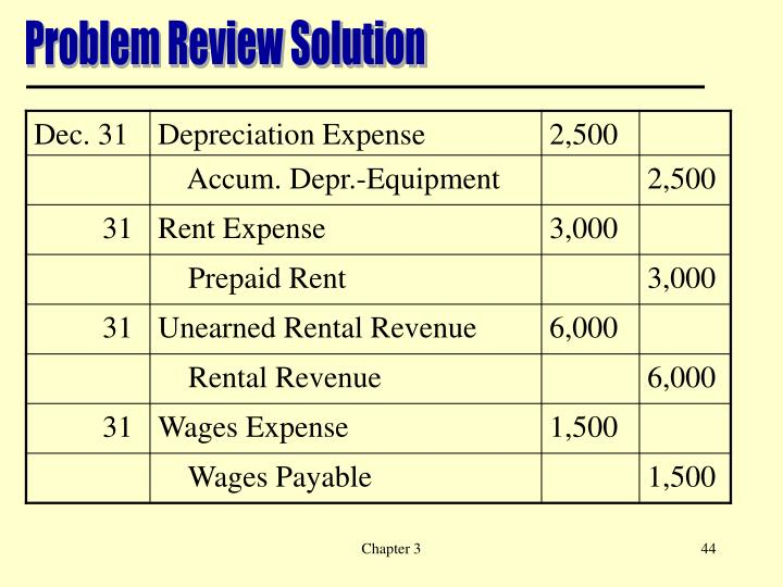 Problem Review Solution
