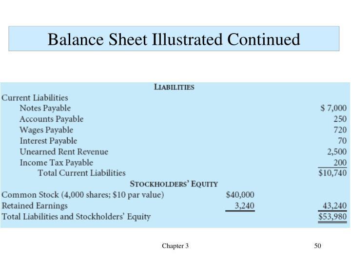 Balance Sheet Illustrated Continued
