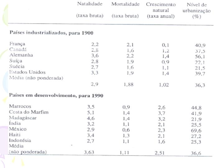 As mudanças demograficas e tecnologicas