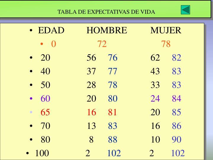 TABLA DE EXPECTATIVAS DE VIDA