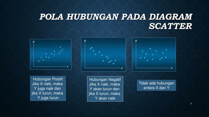 Pola hubungan pada diagram scatter
