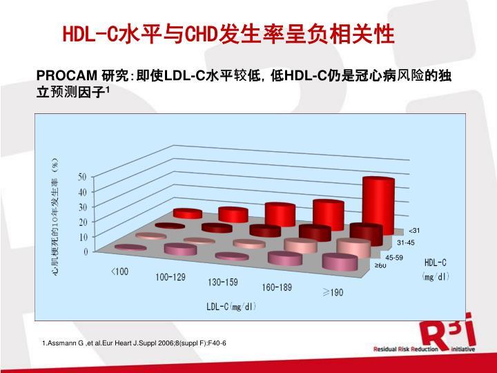 HDL-C