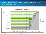 effetto dei correttivi congiunturali selezione di 32 mila imprese cna