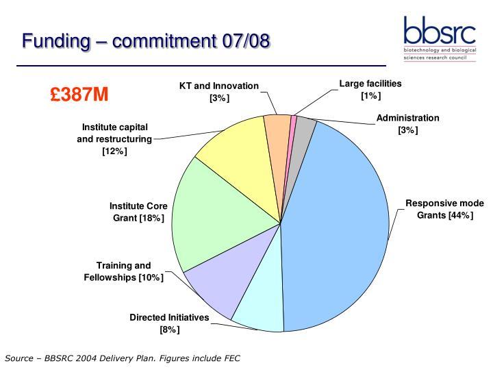 Funding – commitment 07/08