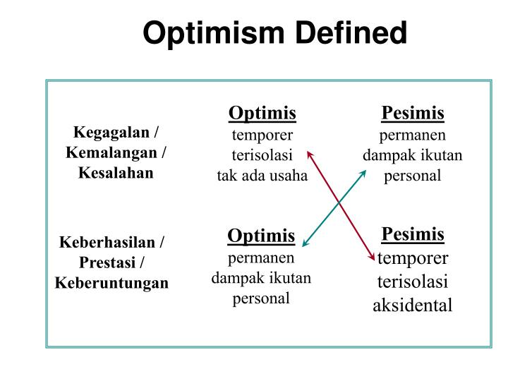 Optimism Defined
