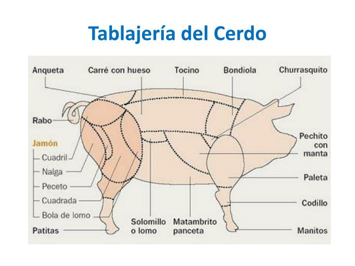 Tablajería del Cerdo