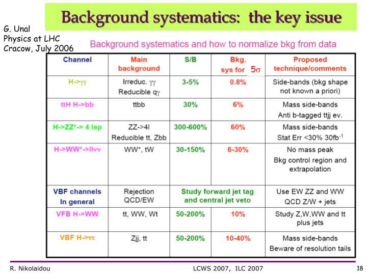 Background systematics:  the key issue