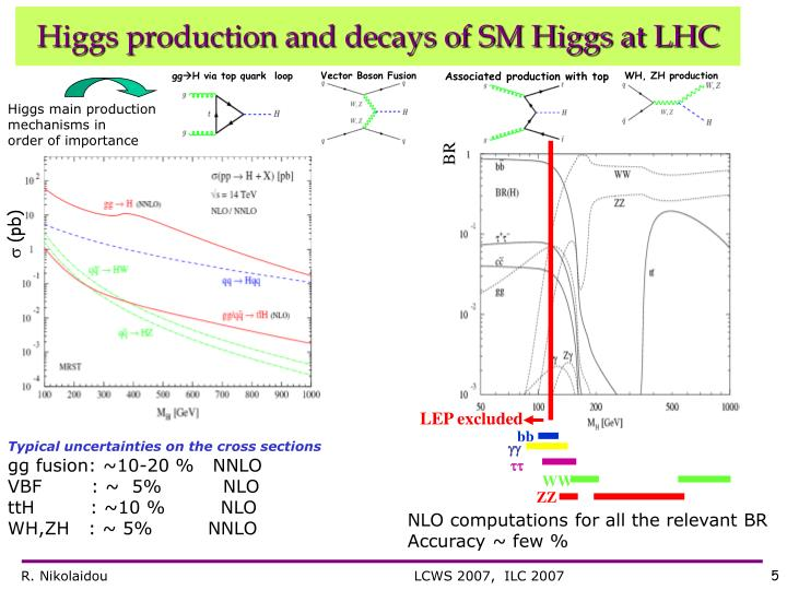 Higgs production and decays of SM Higgs at LHC