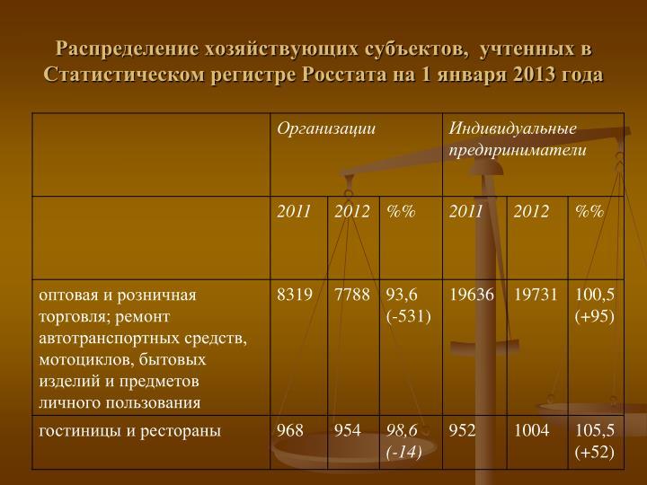 Распределение хозяйствующих субъектов,  учтенных в Статистическом регистре Росстата на 1 января 2013 года