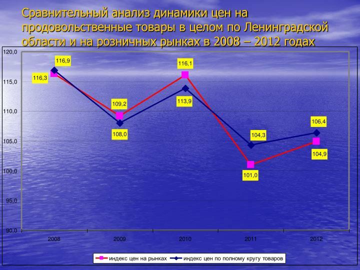 Сравнительный анализ динамики цен на продовольственные товары в целом по Ленинградской области и на розничных рынках в 2008 – 2012 годах