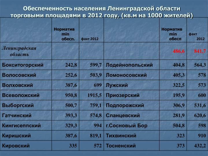 Обеспеченность населения Ленинградской области торговыми площадями в 2012 году, (кв.м на 1000 жителей)